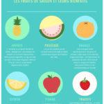 Ayurveda & nutrition